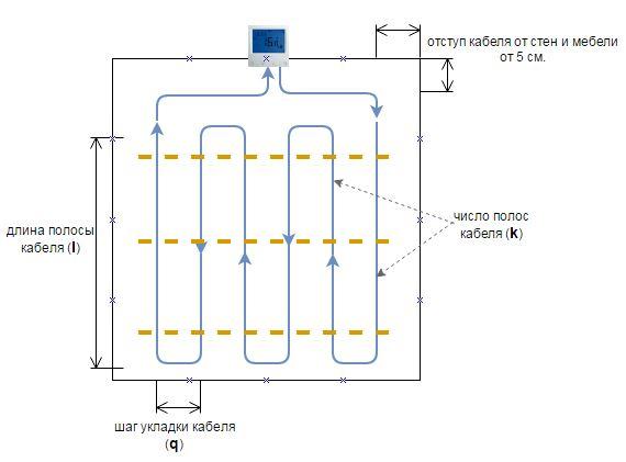 схема укладки нагревательного кабеля для теплого пола